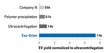 The Exo-Urine Kit delivers higher yields of EVs (protein equivalent) than other methods