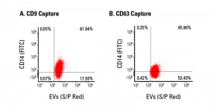 Exo-Flow 2.0 supports flow cytometric analysis of EV subpopulations.