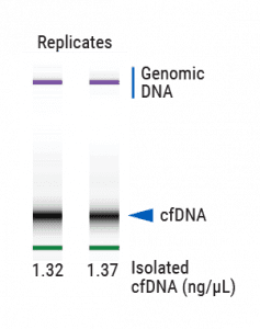 cfDNA isolation with cfMAX is reproducible.