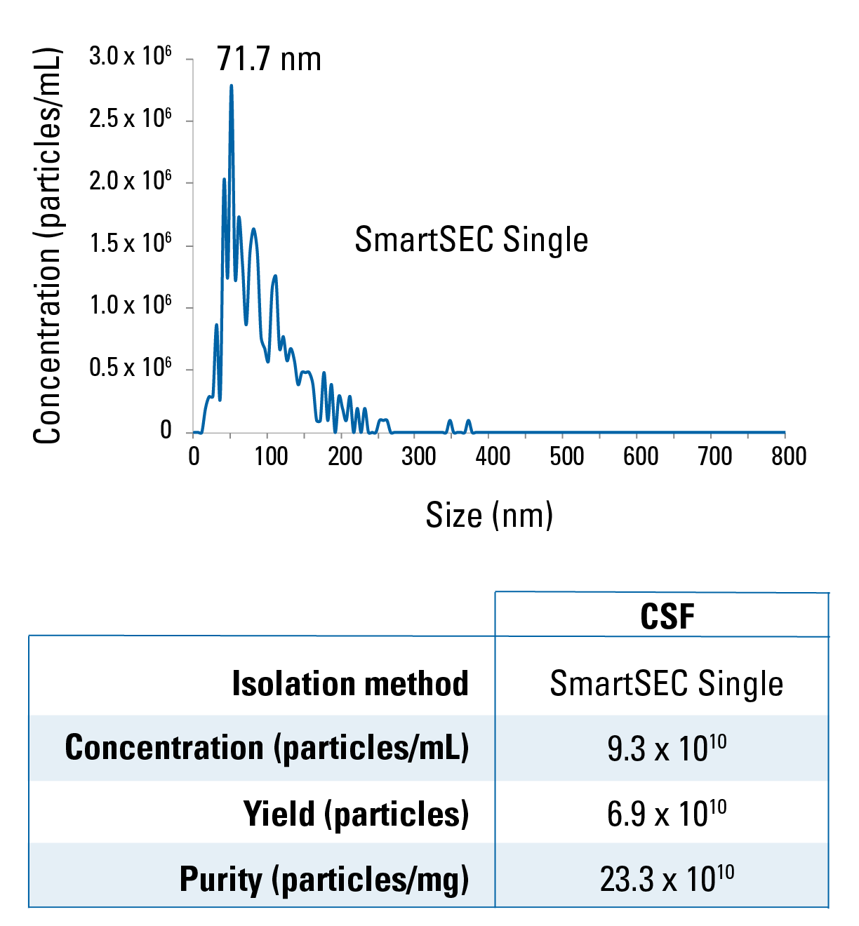 EVs isolated from CSF by SmartSEC Singles are smaller than EVs isolated from serum