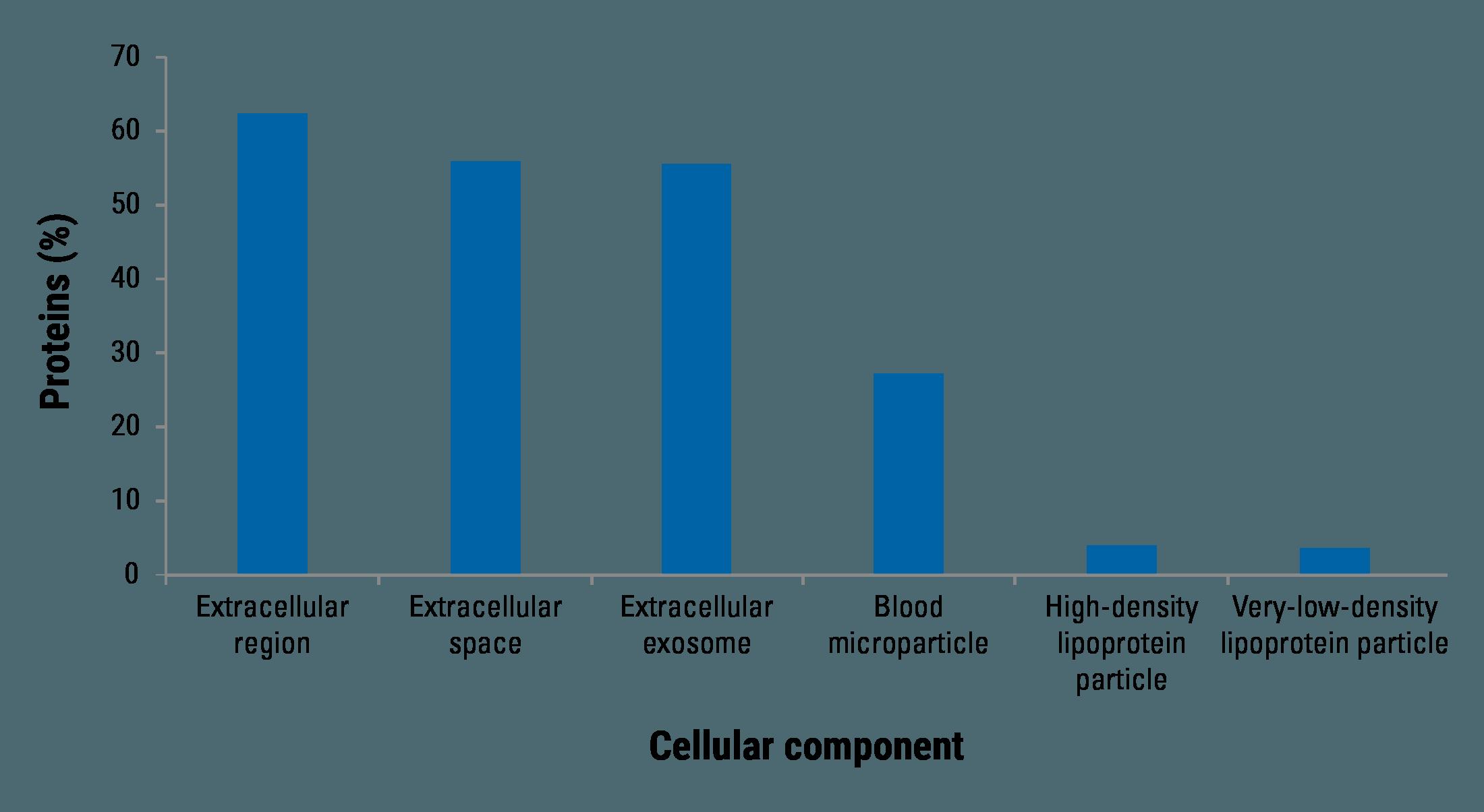 SmartSEC Mini preferentially isolates EVs from serum