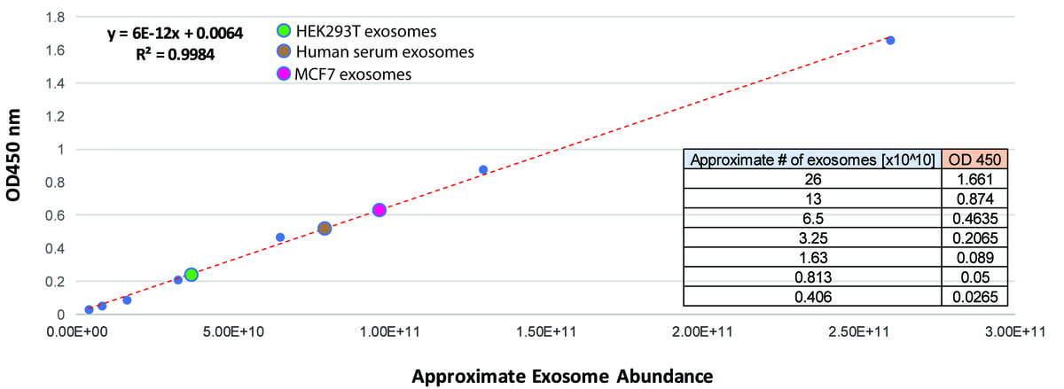 The standard curve for ExoELISA-ULTRA CD81 provides robust linearity down to ~4 x 10^9 exosomes.