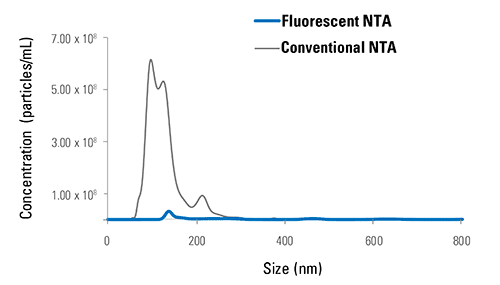 ExoGlow-NTA delivers undetectable background signal.