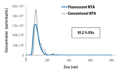 ExoGlow-NTA-labeled liposome deliver NanoSight NTA data whether in light scattering or fluorescent mode.