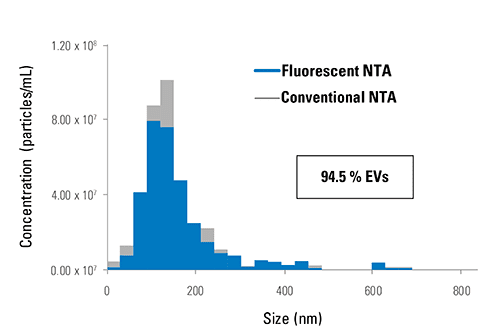 ExoGlow-NTA-labeled liposome deliver ZetaView NTA data whether in light scattering or fluorescent mode.