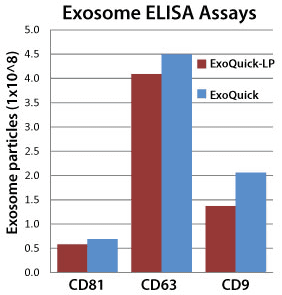 ExoQuick-LP delivers robust exosome yields