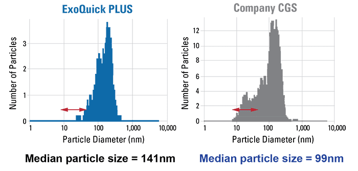 ExoQuick-TC PLUS delivers cleaner exosome preps with the expected particle size