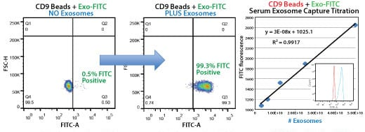 Highly selective exosome isolation by FACS using anti-CD9