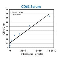 An example ExoELISA CD63 calibration curve using the included exosome standards.