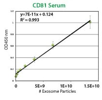 An example ExoELISA CD81 calibration curve using the included exosome standards.