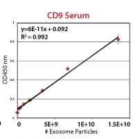 An example ExoELISA CD9 calibration curve using the included exosome standards.