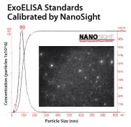 The number of exosome particles in the standards supplied with each ExoELISA Kit are quantified via NanoSight Analysis.