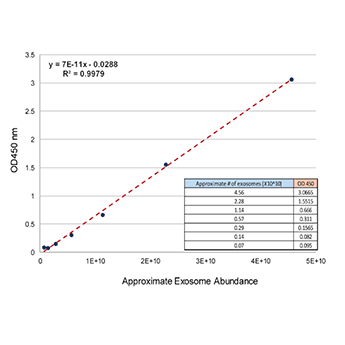 The standard curve for ExoELISA-ULTRA CD63 provides robust linearity down to ~1 x 10^9 exosomes.