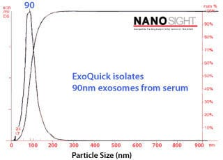 ExoQuick delivers high yields of particles consistent in size with exosomes