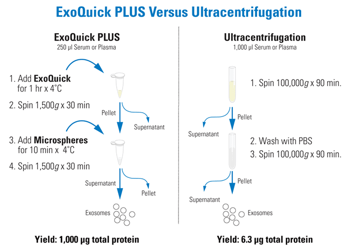 The ExoQuick PLUS and ExoQuick-TC PLUS workflow is faster and easier than ultracentrifugation
