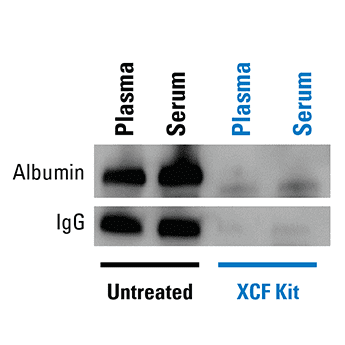 The XCF COMPLETE Kit delivers low protein carryover for better data