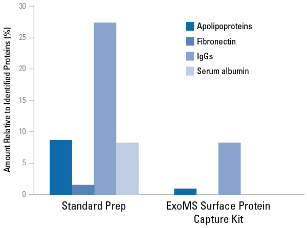 Common carryover proteins are reduced in human serum EV samples processed with the ExoMS Kit compared to samples processed using a standard protocol