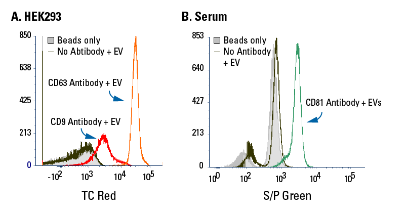 Exo-Flow 2.0 delivers undetectable background binding when analyzed using flow cytometry.