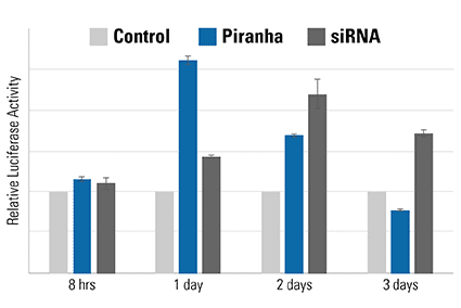 The speed of the Piranha System is also evident using a luciferase-based activity assay