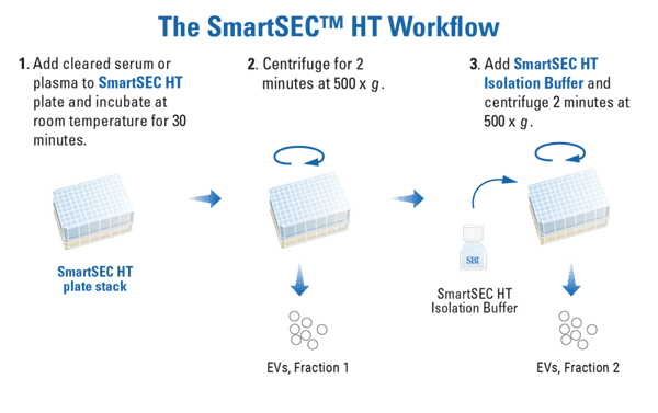 The quick and easy SmartSEC HT workflow